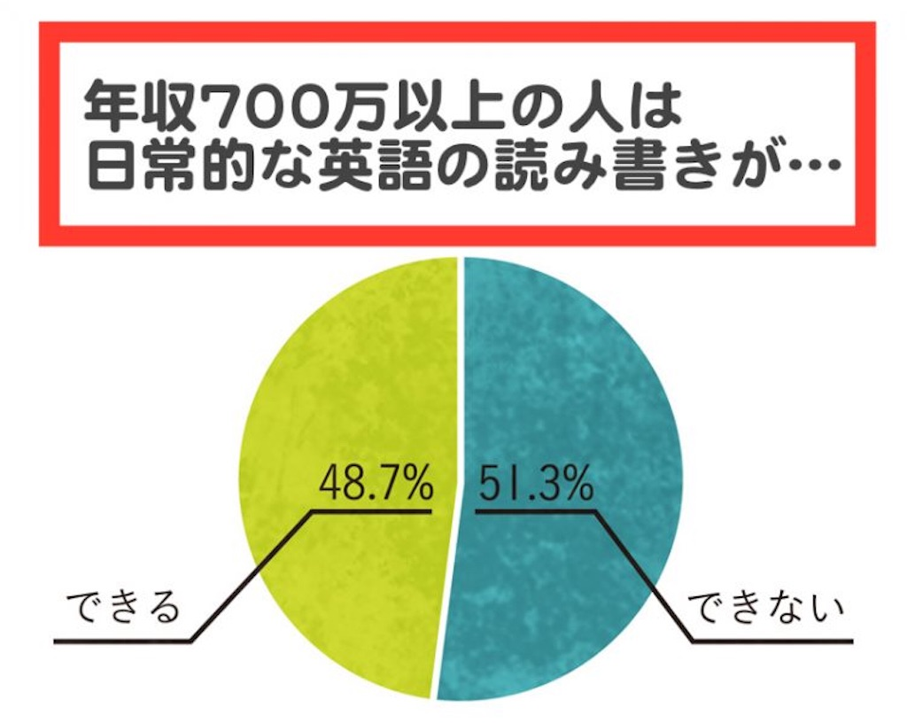 f:id:yougaku-eigo:20171005191945j:image