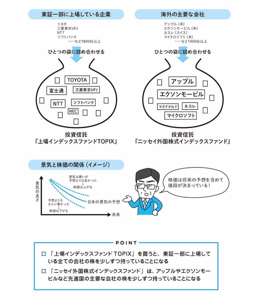 f:id:yougaku-eigo:20190623041302j:plain