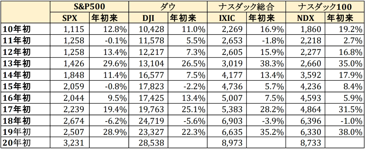 f:id:yougaku-eigo:20200106083212p:plain