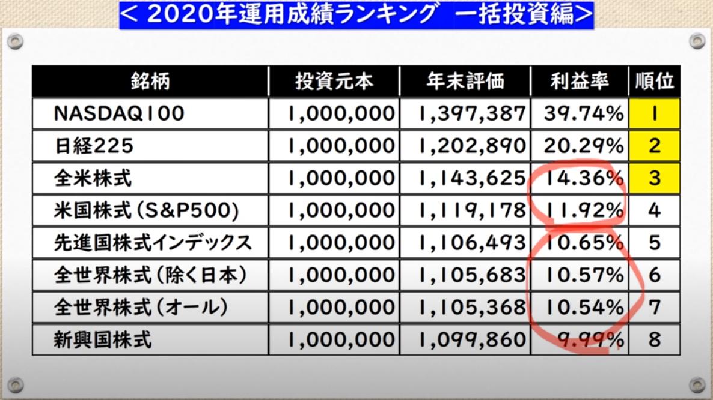 f:id:yougaku-eigo:20210204071059p:plain