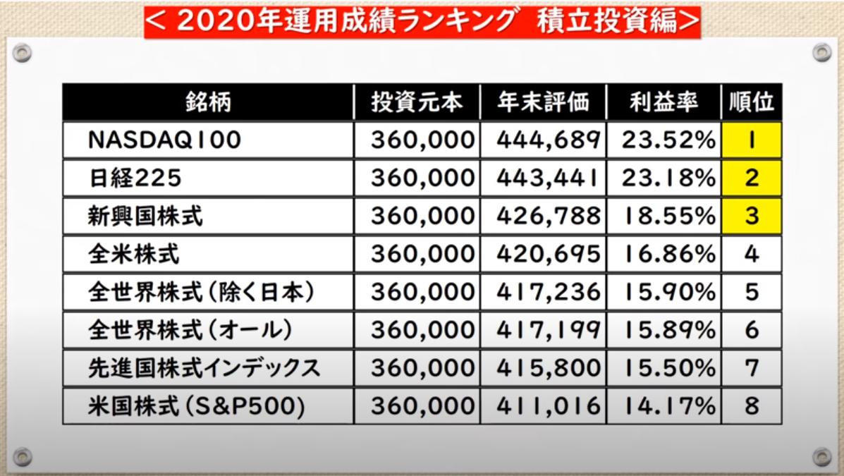 f:id:yougaku-eigo:20210204071154p:plain
