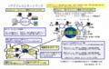 IPアドレスとネットワーク