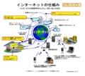 IT用語のツボ - インターネットの仕組み