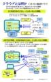 IT用語のツボ -クラウドとは何か~インターネット進化のキーワード