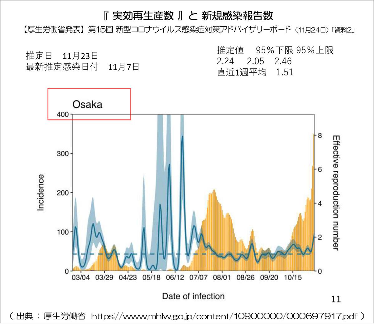 大阪 数 実効 生産 再