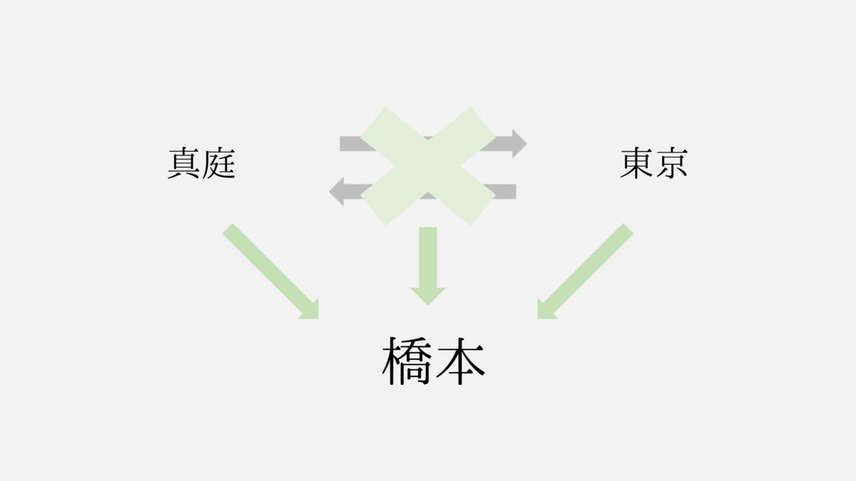 橋本と真庭と東京と(画像)