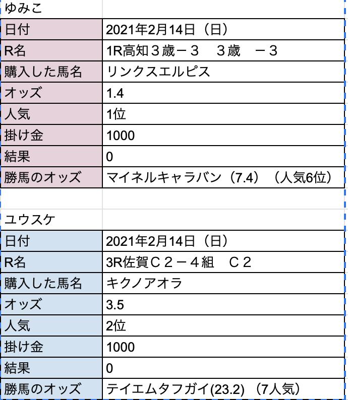 f:id:youyumi:20210214162821p:plain