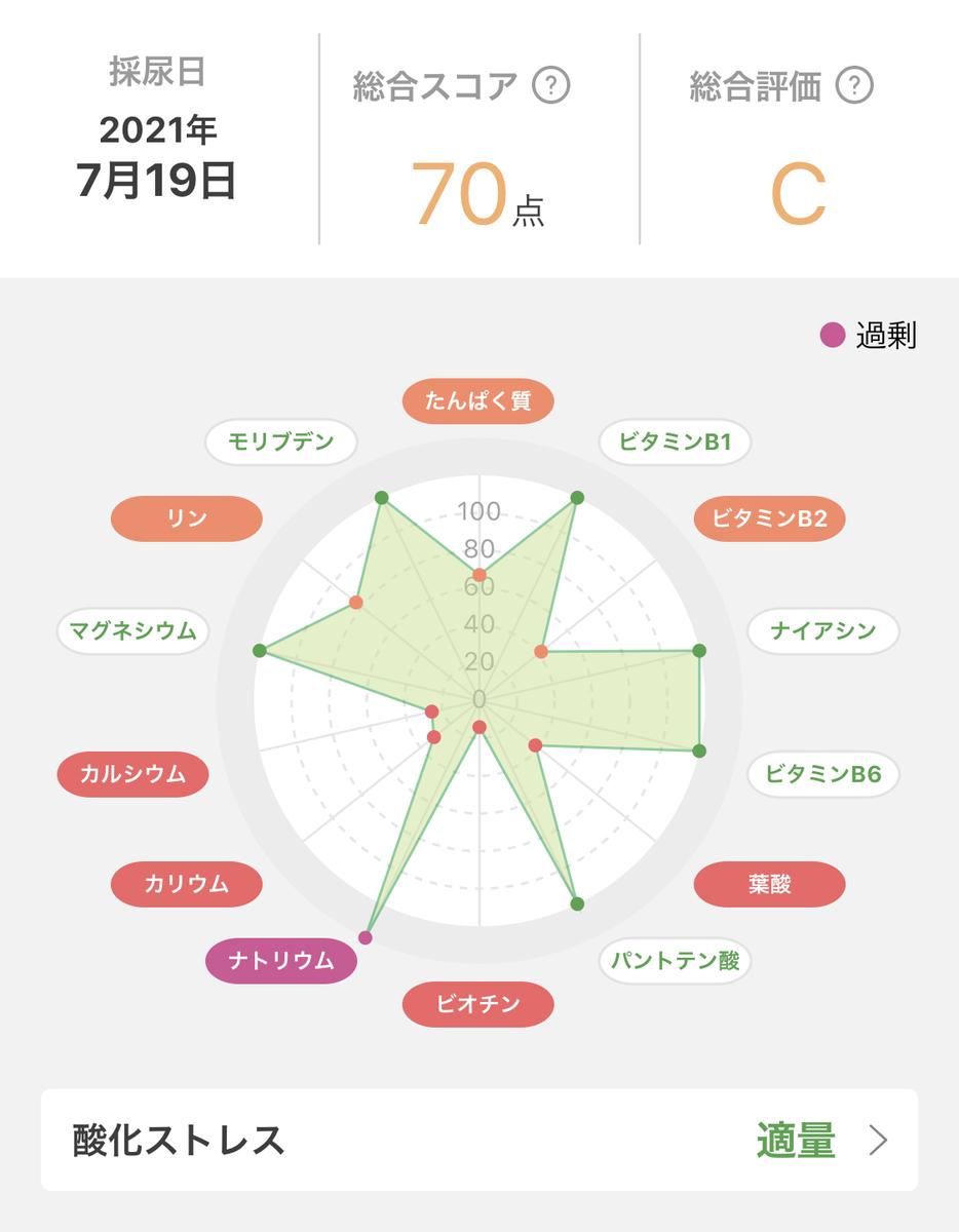 f:id:youyumi:20210729112228j:plain