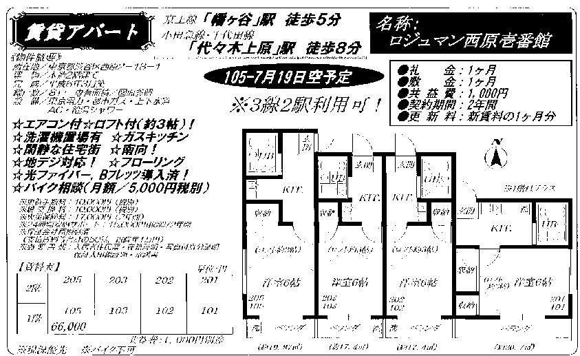 f:id:yoyogiuehararealestate:20170723100427p:plain