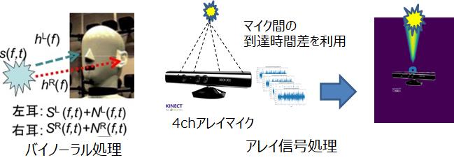 アレイ信号処理】ビームフォーマを用いた音源分離の基本原理 - 働き ...