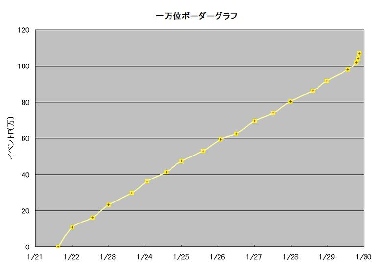 一万位ボーダーグラフ(儚き夜の夢)