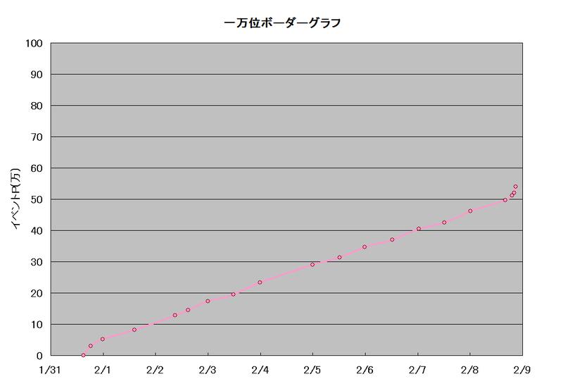 一万位ボーダーグラフ(チョコレートは誰のため?)