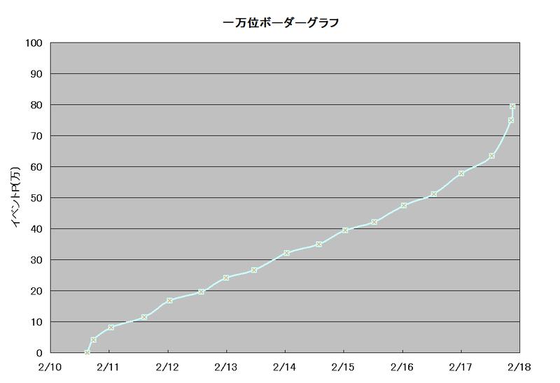 イベントグラフ(お休みの日は商店街へ)