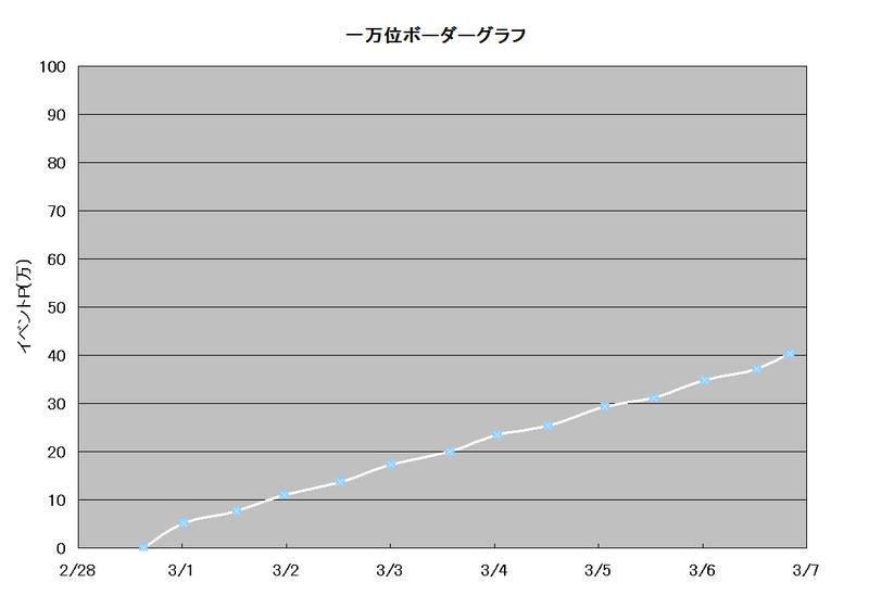ボーダーグラフ(The Whitest Day)