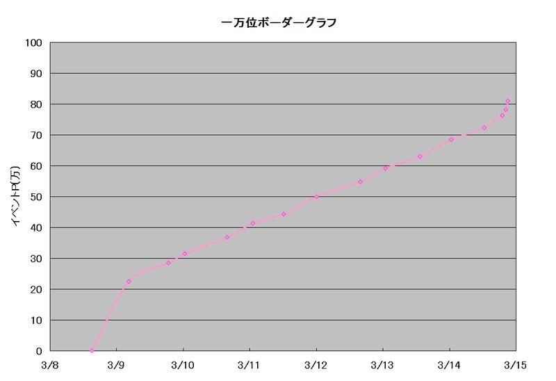 ボーダーグラフ190308