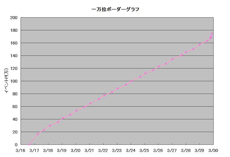 ボーダーグラフ190316