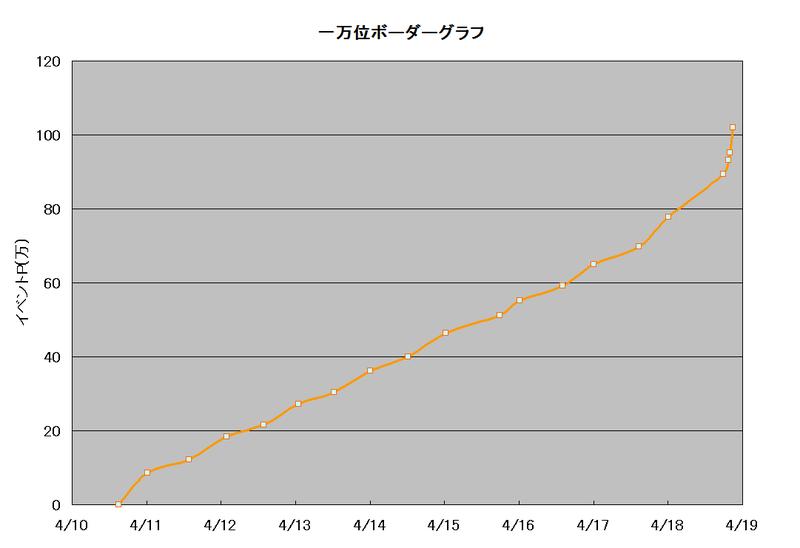 ボーダーグラフ190410
