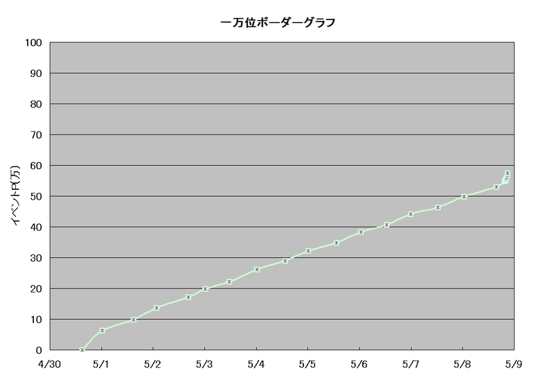 ボーダーグラフ190430