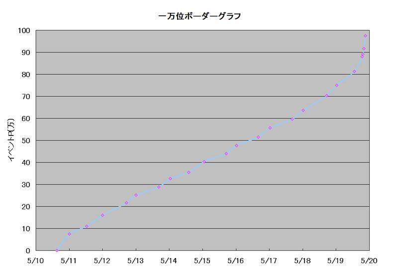 ボーダーグラフ190510