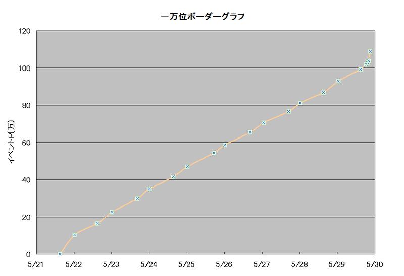 ボーダーグラフ190521