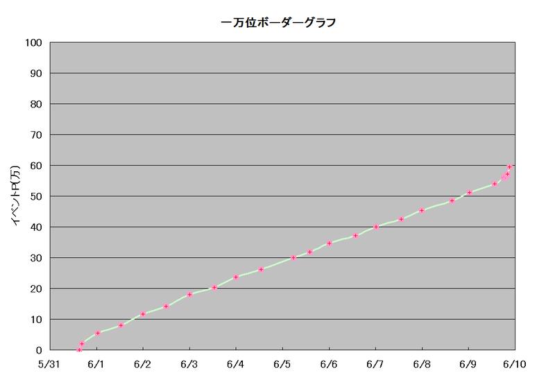 ボーダーグラフ190531