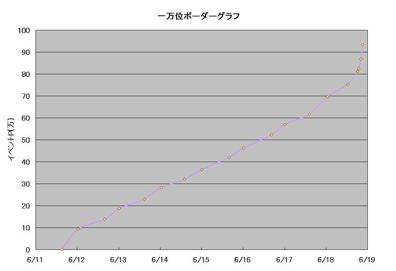 ボーダーグラフ190611