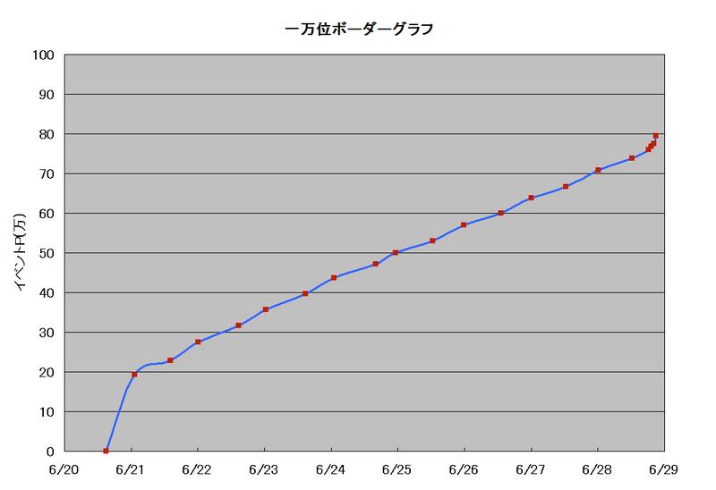 ボーダーグラフ190620