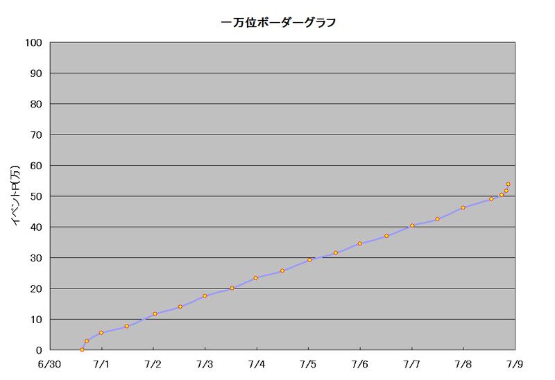 ボーダーグラフ190630