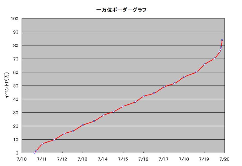 ボーダーグラフ190710