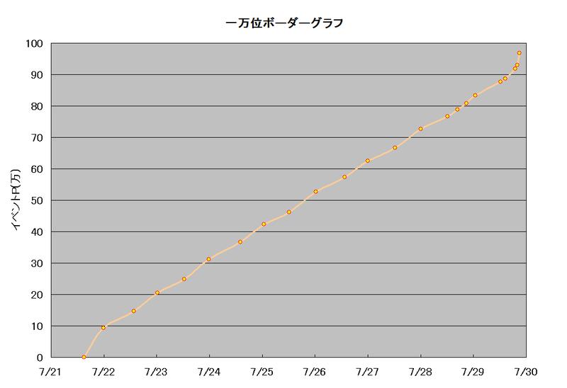 ボーダーグラフ190721