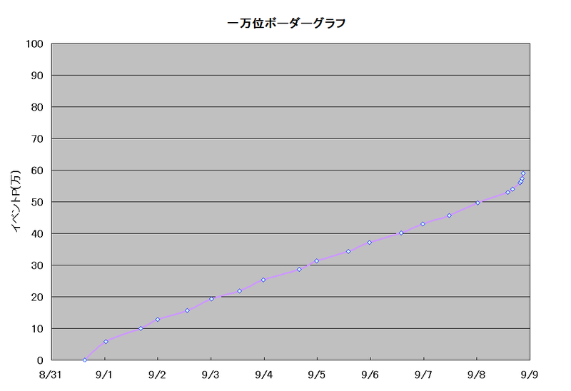 ボーダーグラフ190831