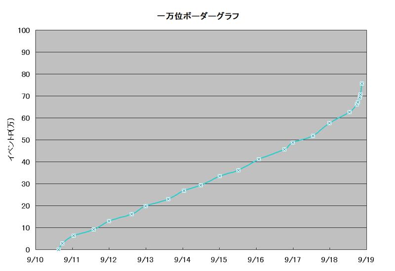 ボーダーグラフ190910