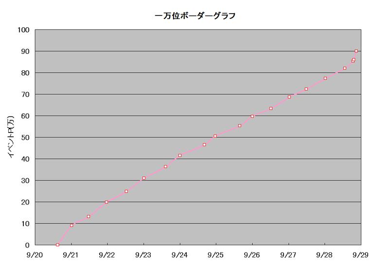 ボーダーグラフ190920