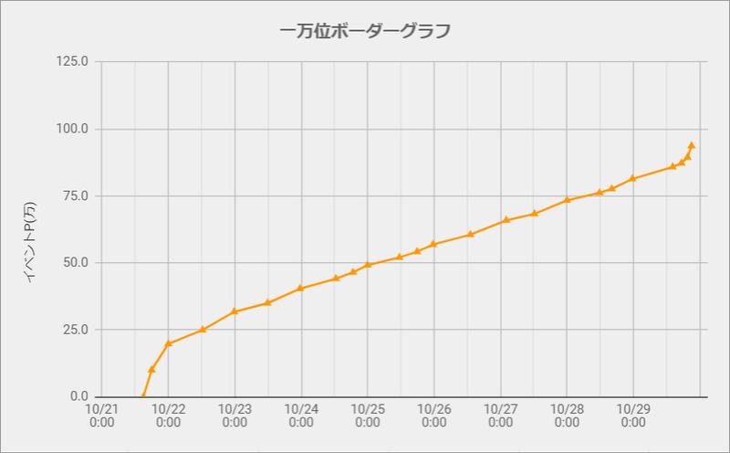 一万位ボーダーグラフ191021