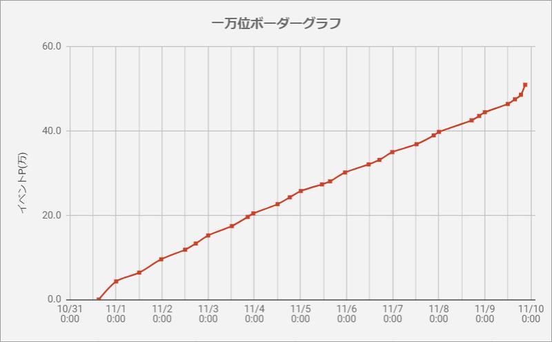 一万位ボーダーグラフ191031