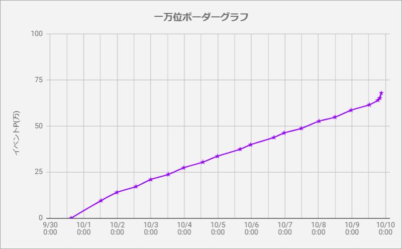 ボーダーグラフ190930