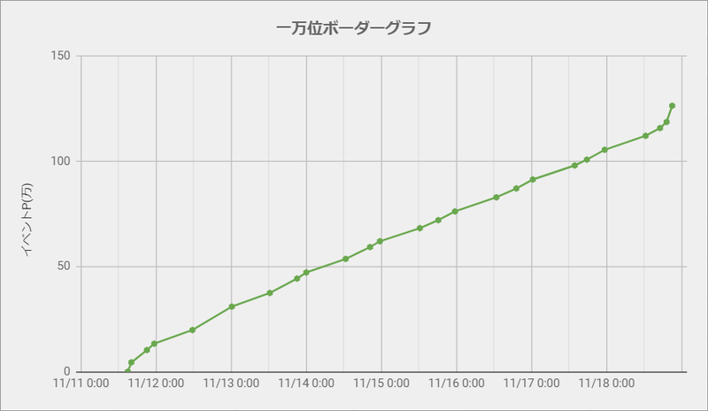 ボーダーグラフ191111