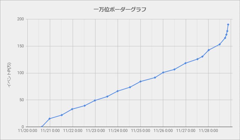 ボーダーグラフ191120