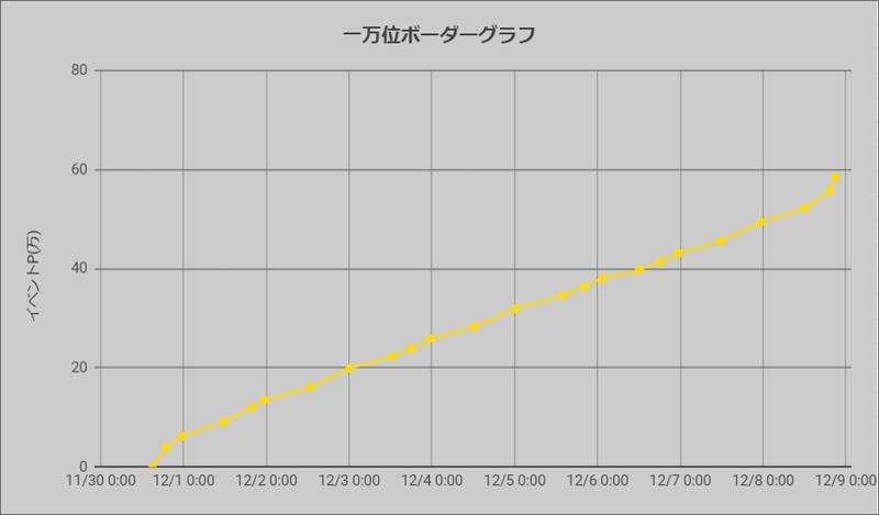 一万位ボーダーグラフ191130