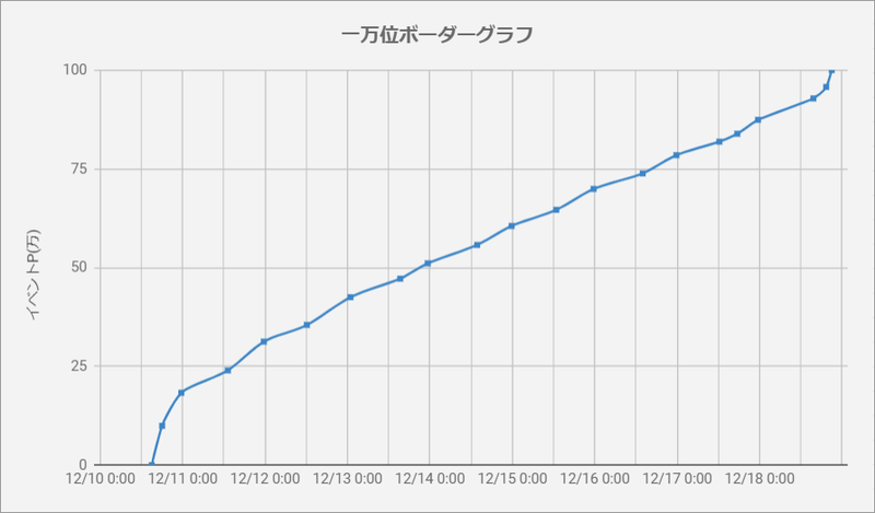 ボーダーグラフ191210
