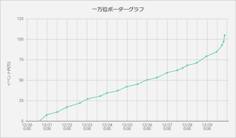 ボーダーグラフ191220