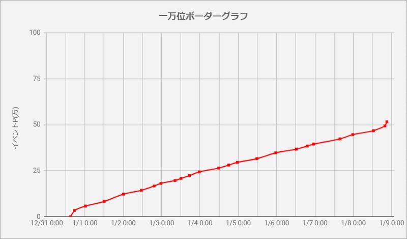 ボーダーグラフ191231