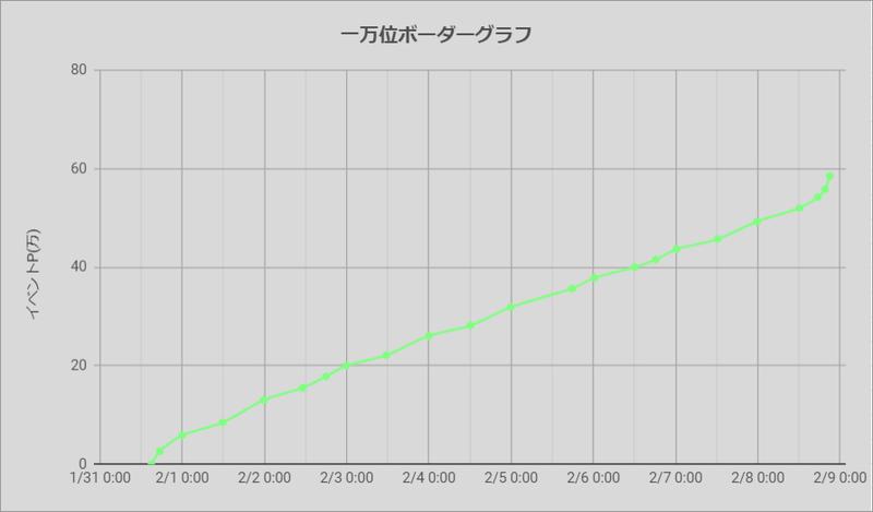 ボーダーグラフ200131