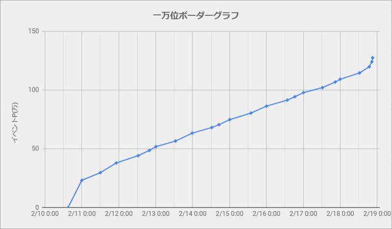 ボーダーグラフ200210