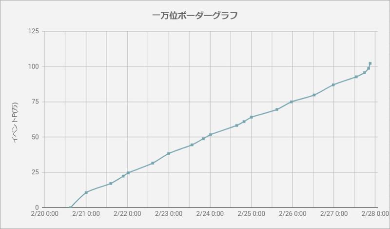 ボーダーグラフ200220
