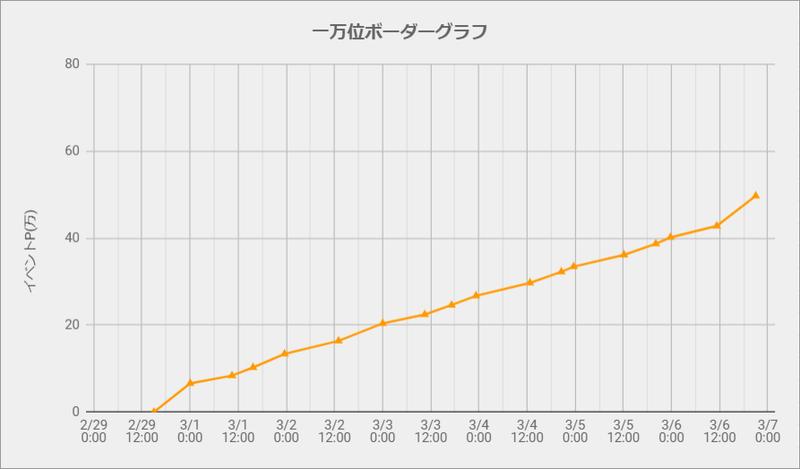 ボーダーグラフ200229