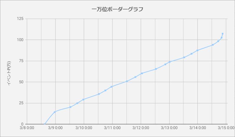 ボーダーグラフ200308