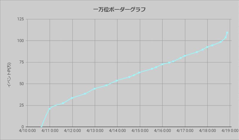 ボーダーグラフ200410