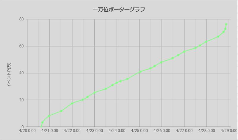 ボーダーグラフ200420