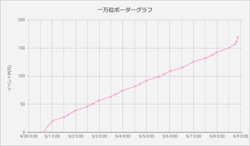 ボーダーグラフ200430